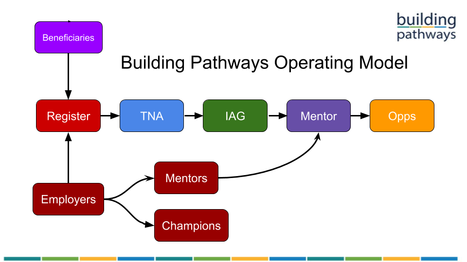 building pathways operating model
